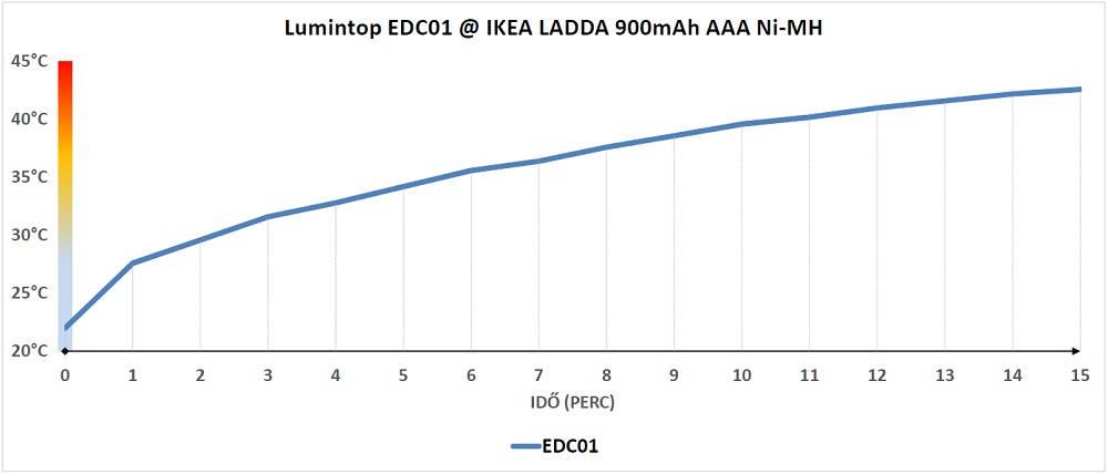 Lumintop EDC01 hőtermelése