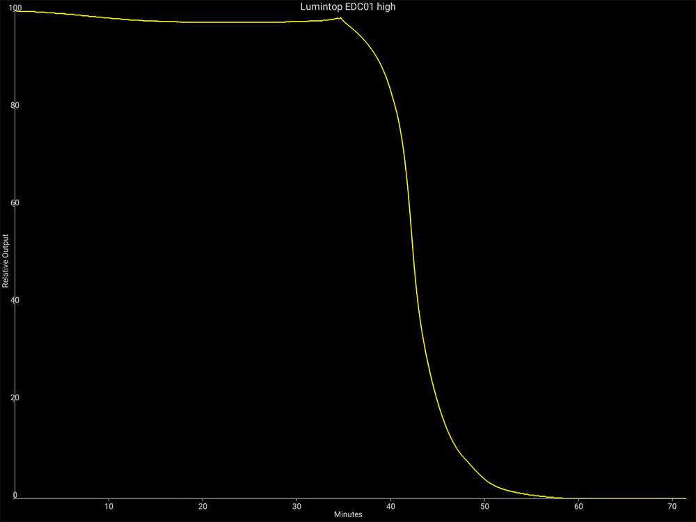 Lumintop EDC01 futásidő magas