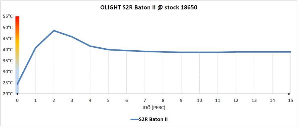 Olight S2R Baton II hőtermelése