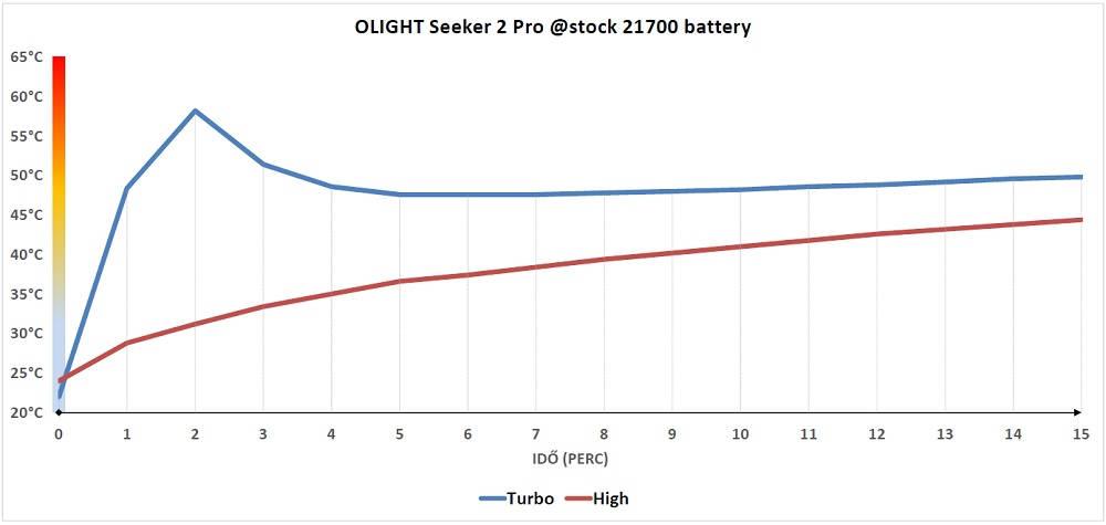 Olight Seeker 2 Pro hőtermelés