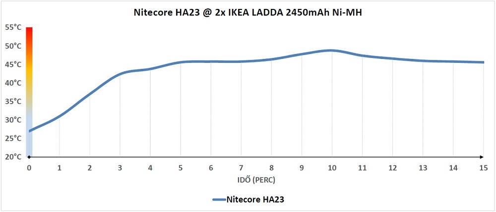 Nitecore HA23 hőtermelése