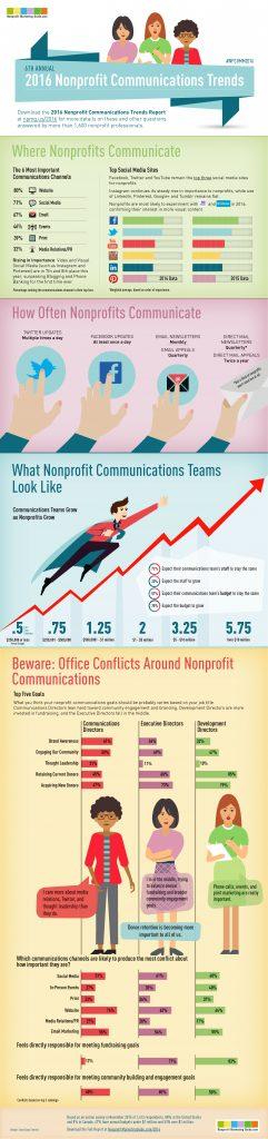 2016-Nonprofit-Communications-Trends-Infographic