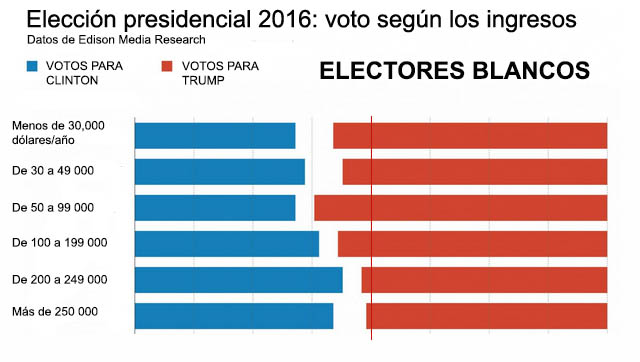 exit-poll-whites-income-spanish