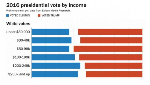 exit-polls-whites-income-english