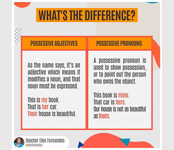 "BLOG POSSESSIVE ADJECTIVES 01 - What's the difference: ""possessive adjectives X ""possessive pronouns"""