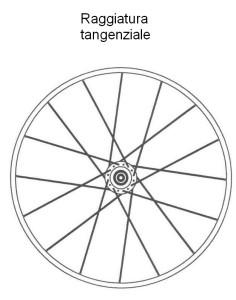0449 Raggiatura tangenziale