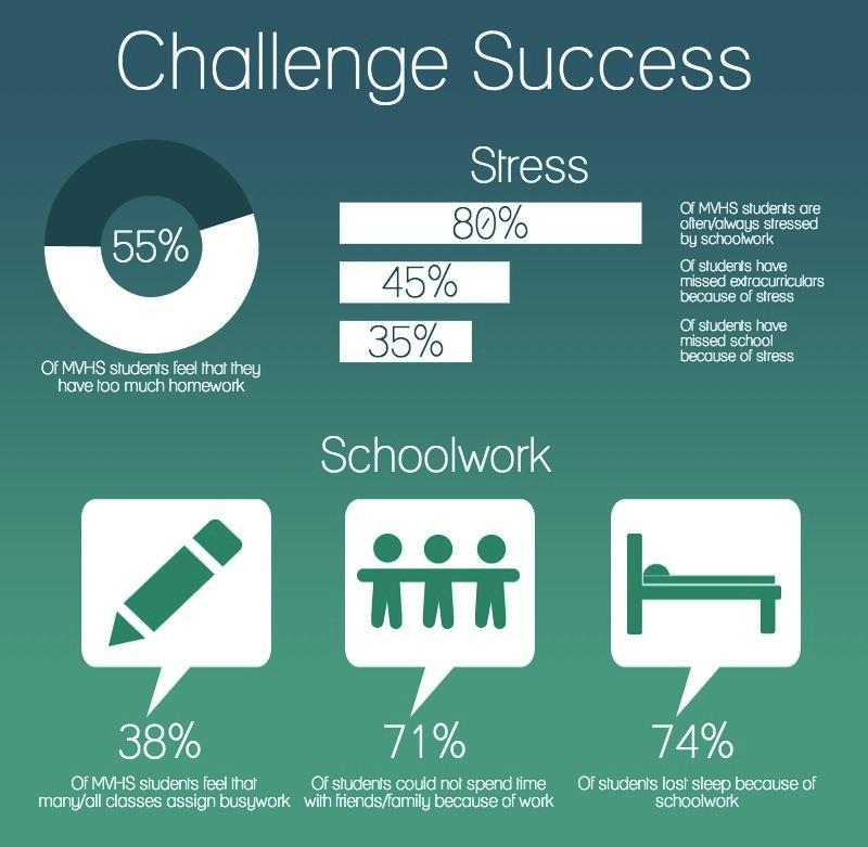 Challenge Success Survey Launches Discussion On School Values El Estoque