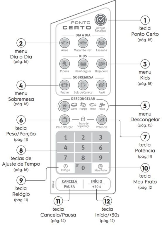 Como ajustar o relógio do Microondas Electrolux 31L Ponto Certo - MEP41 Painel Controle