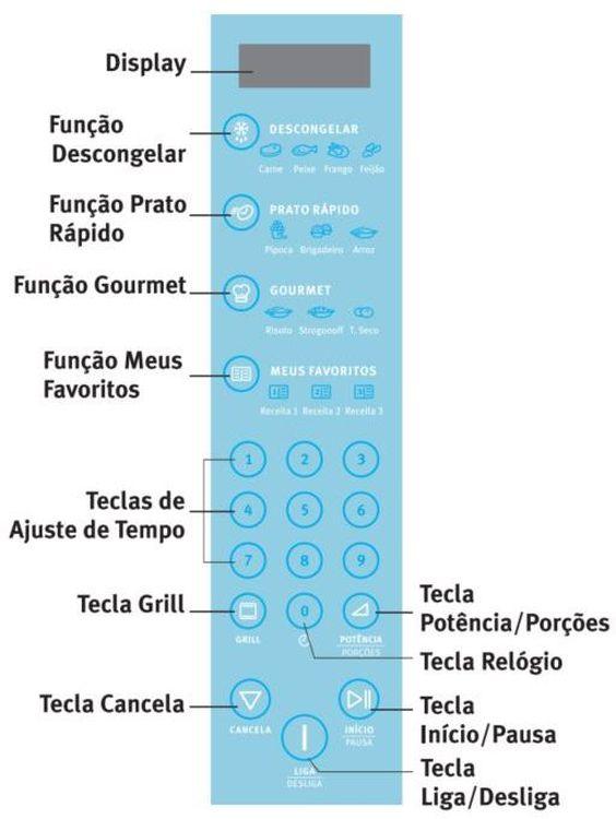 Como ajustar a potência do Microondas Electrolux 31 litros Blue Touch Espelhado Grill MEC41