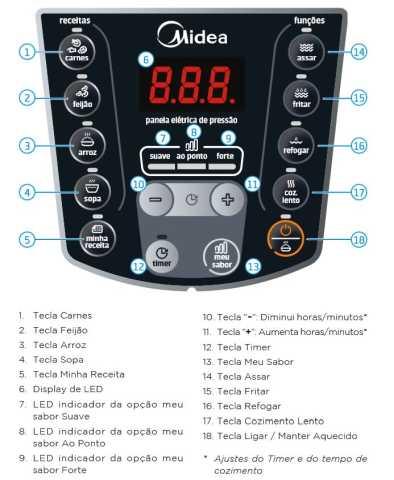 Manual da panela de pressão elétrica Midea