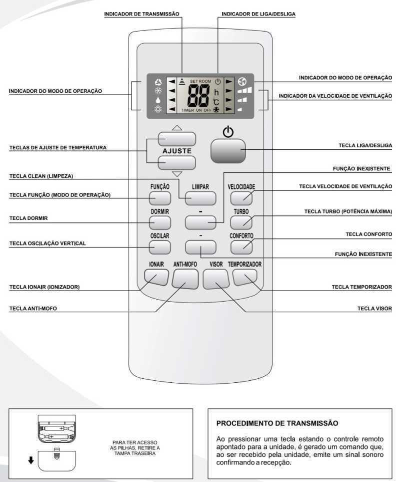Ar condicionado split Elgin Eco Inverter  - controle remoto