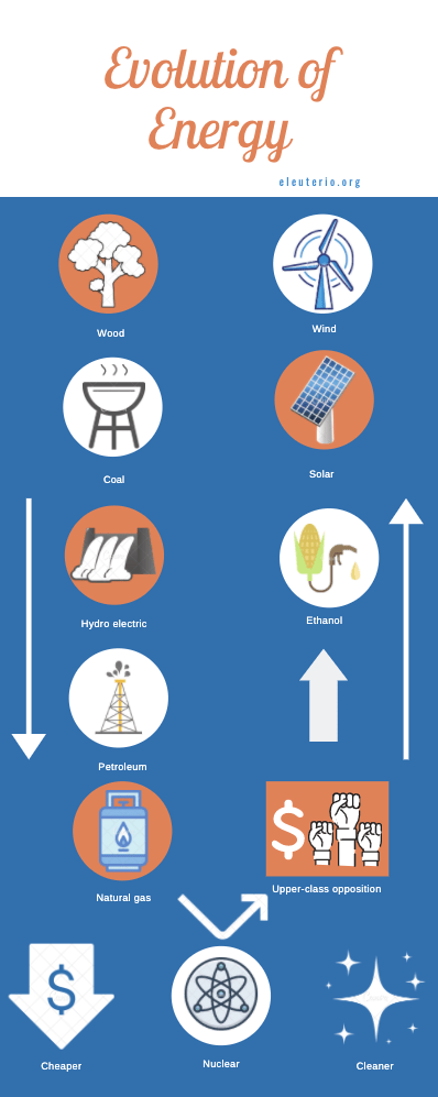 evolution of energy infographic