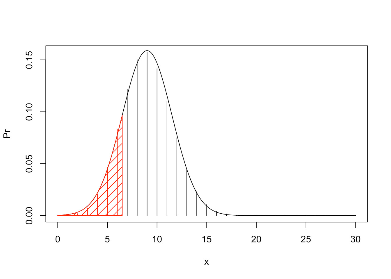 Chapter 6 The Normal Random Variable