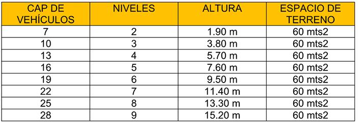 medidas de torres de estacionamiento