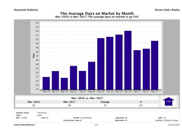 Austin condos average days on market March 2017