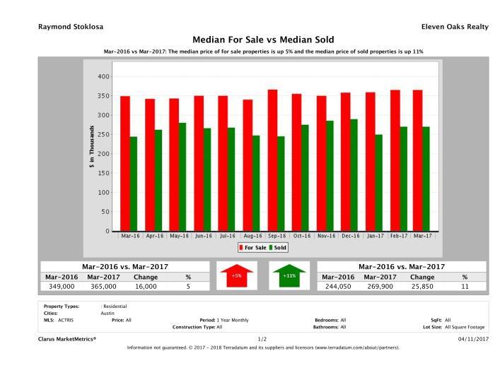 median for sale median sold price Austin condos March 2017