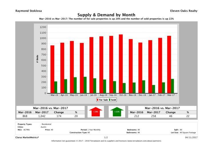 Austin condo supply demand March 2017