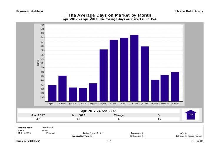 Austin condos average days on market April 2018