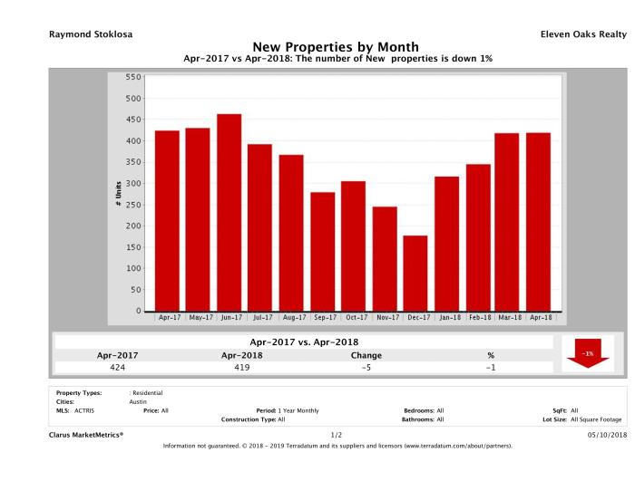 Austin condos listed for sale April 2018
