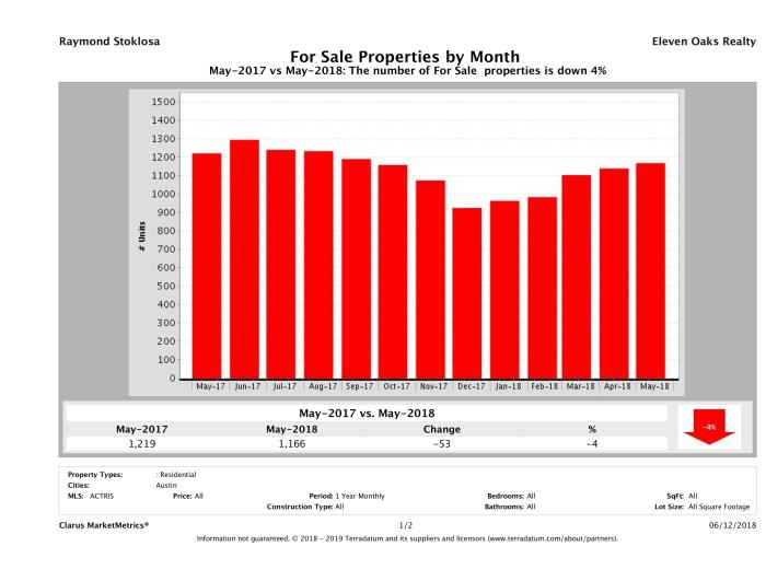 Austin condos for sale May 2018