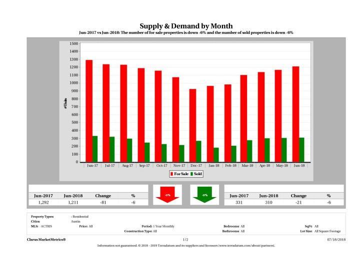 Austin condo supply demand June 2018