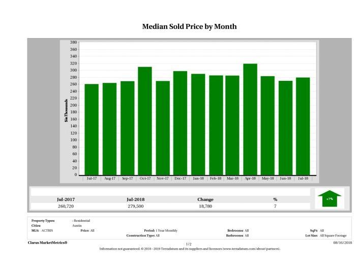 Austin median condo price July 2018