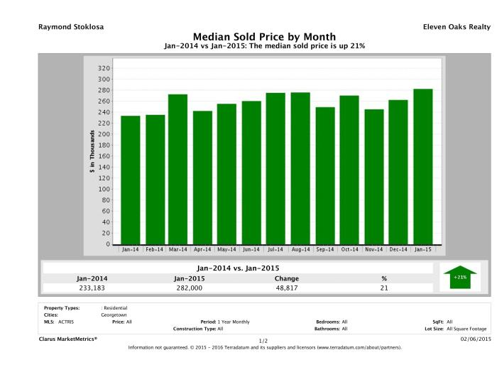 Georgetown median home price January 2015