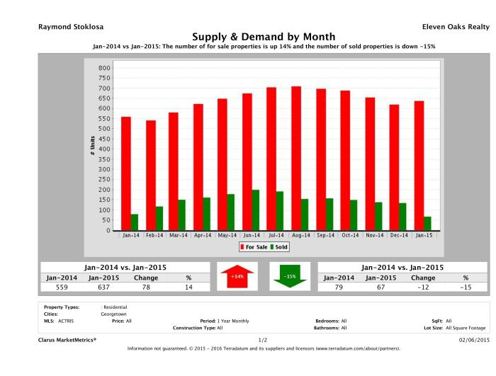 Georgetown real estate market supply and demand January 2015
