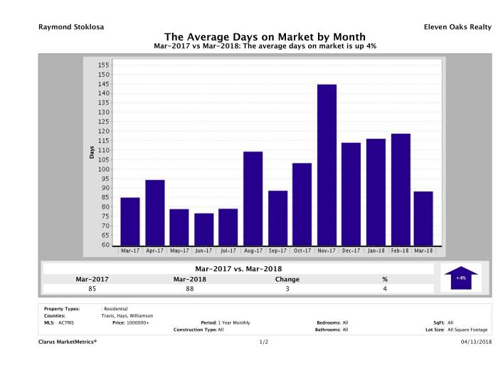 Austin luxury homes average days on market March 2018