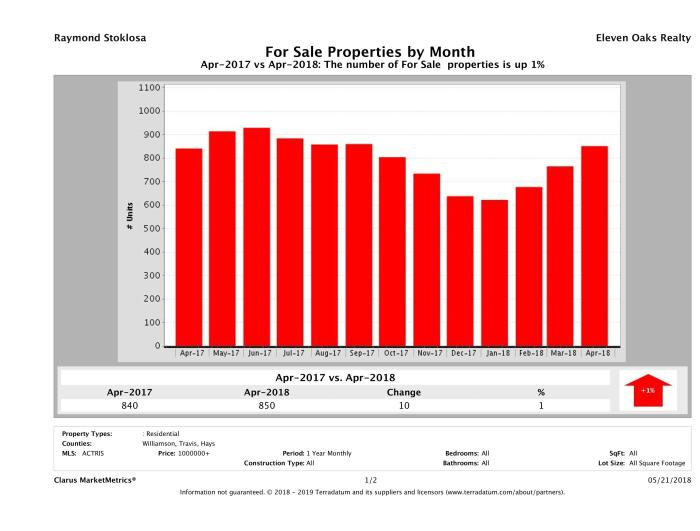 Austin number of luxury homes for sale April 2018