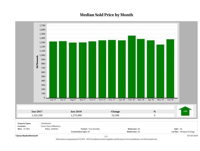 Austin median luxury home price June 2018