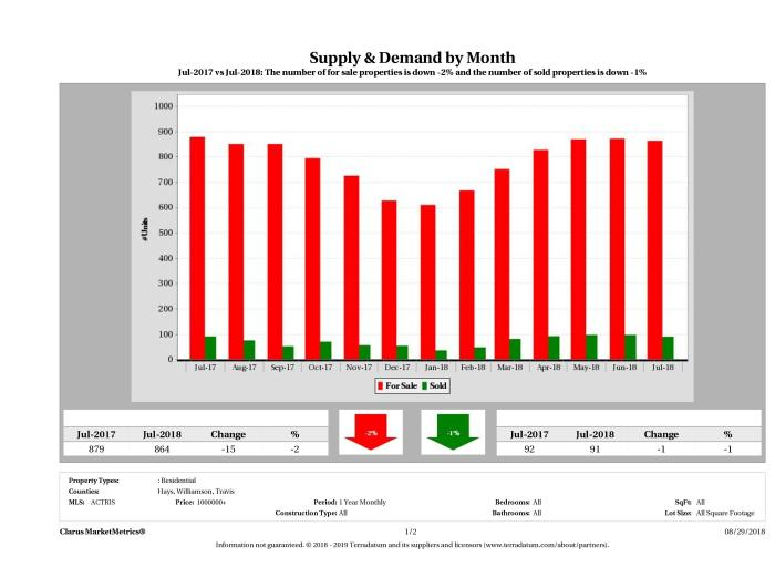 Austin luxury real estate market supply and demand July 2018