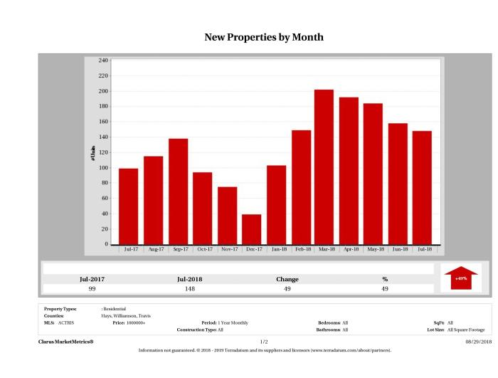 Austin number of new luxury listings July 2018