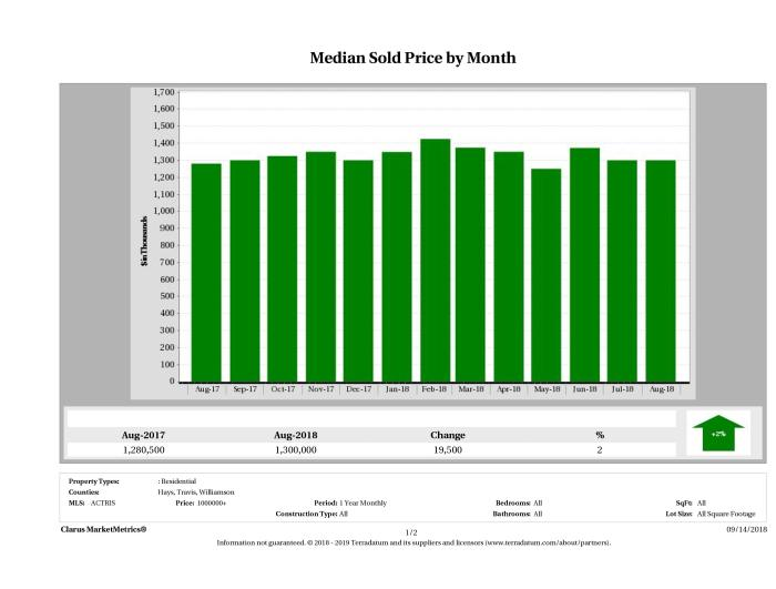 Austin median luxury home price August 2018