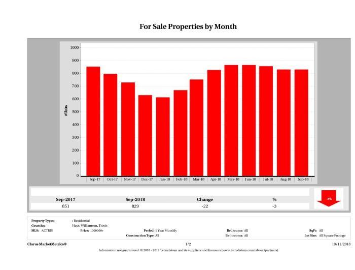 Austin number of luxury homes for sale September 2018