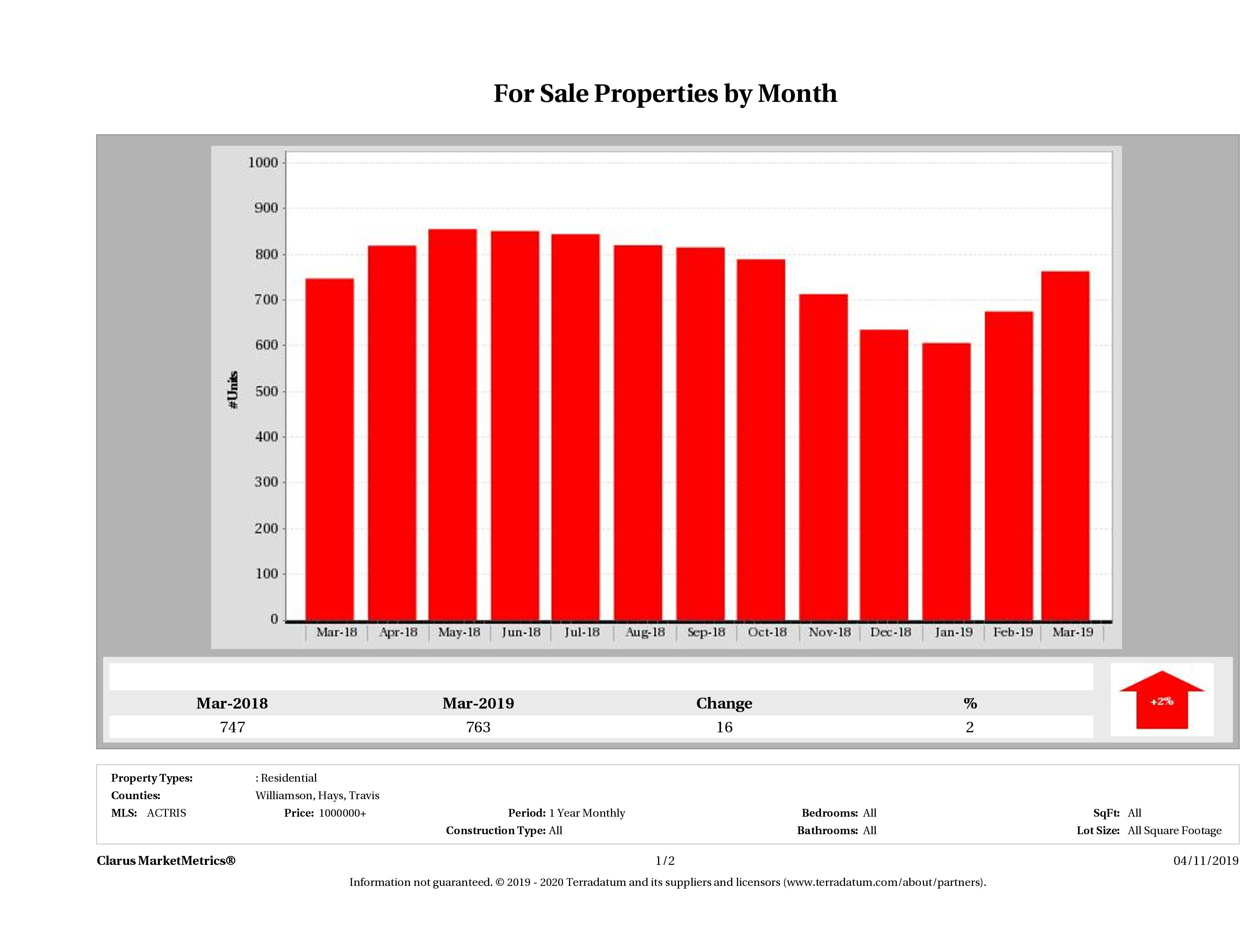 Austin number of luxury homes for sale December 2018