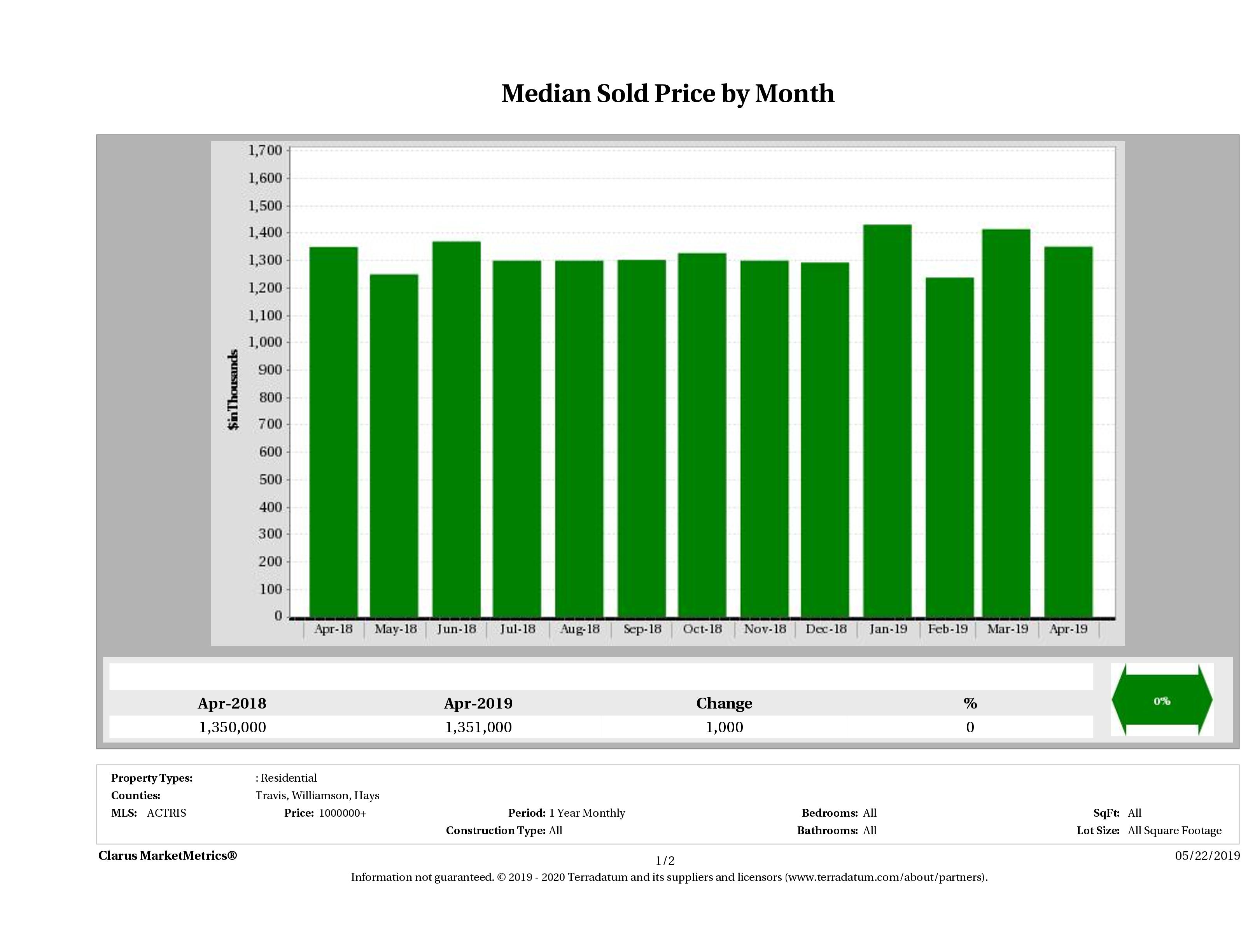 Austin median luxury home price December 2018