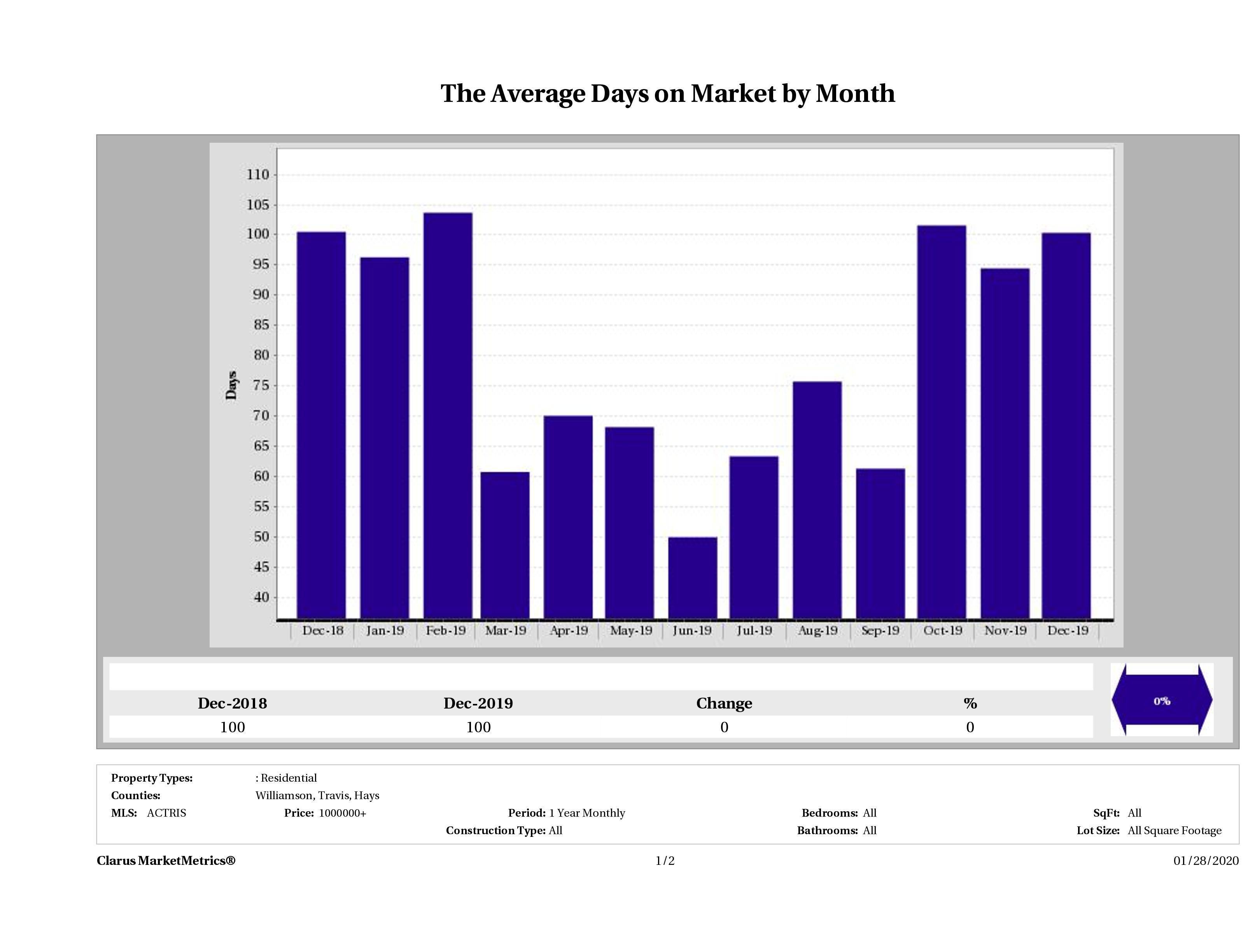 Austin luxury homes average days on market December 2019