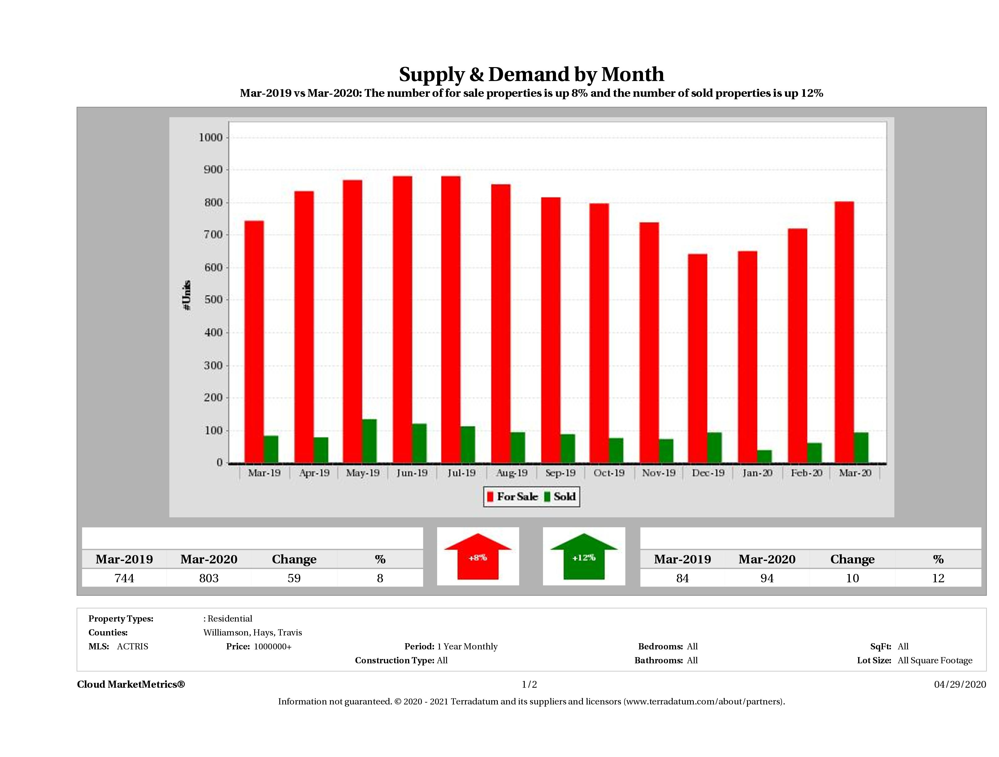 Austin luxury real estate market supply and demand March 2020