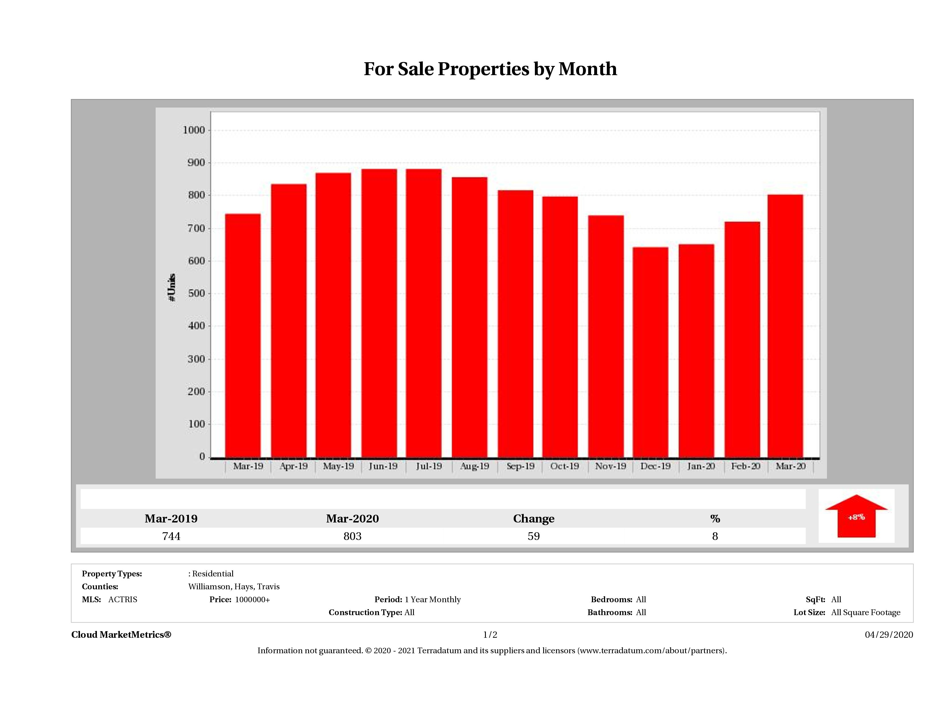 Austin number of luxury homes for sale March 2020