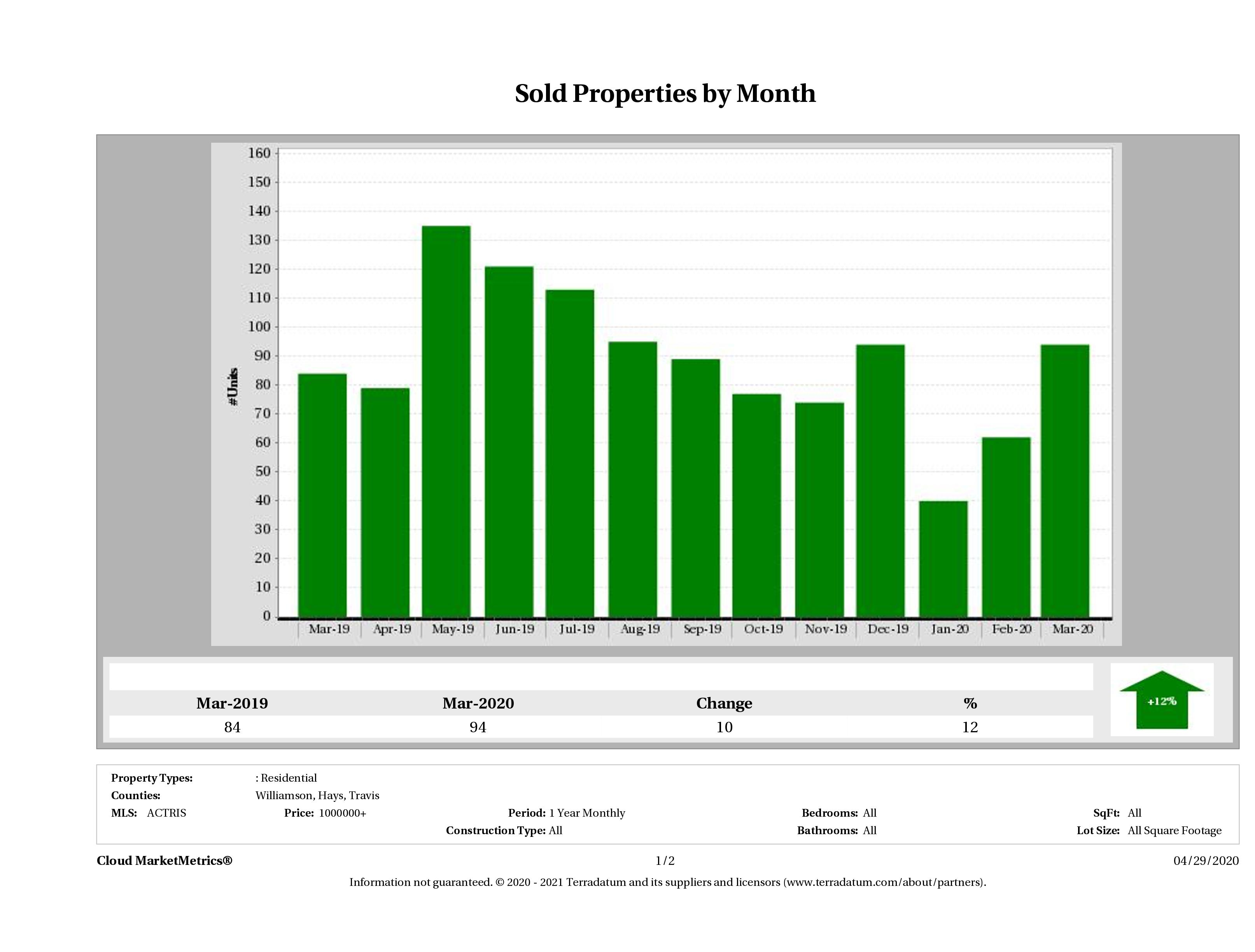 Austin number of luxury homes sold March 2020