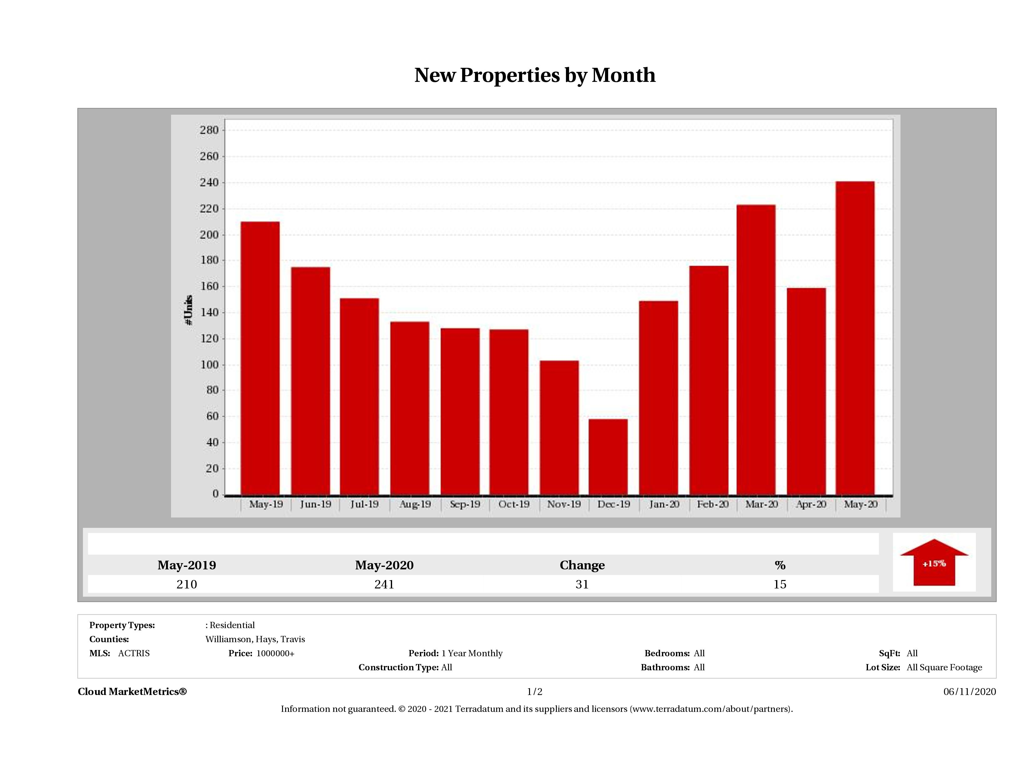 Austin number of new luxury listings May 2020