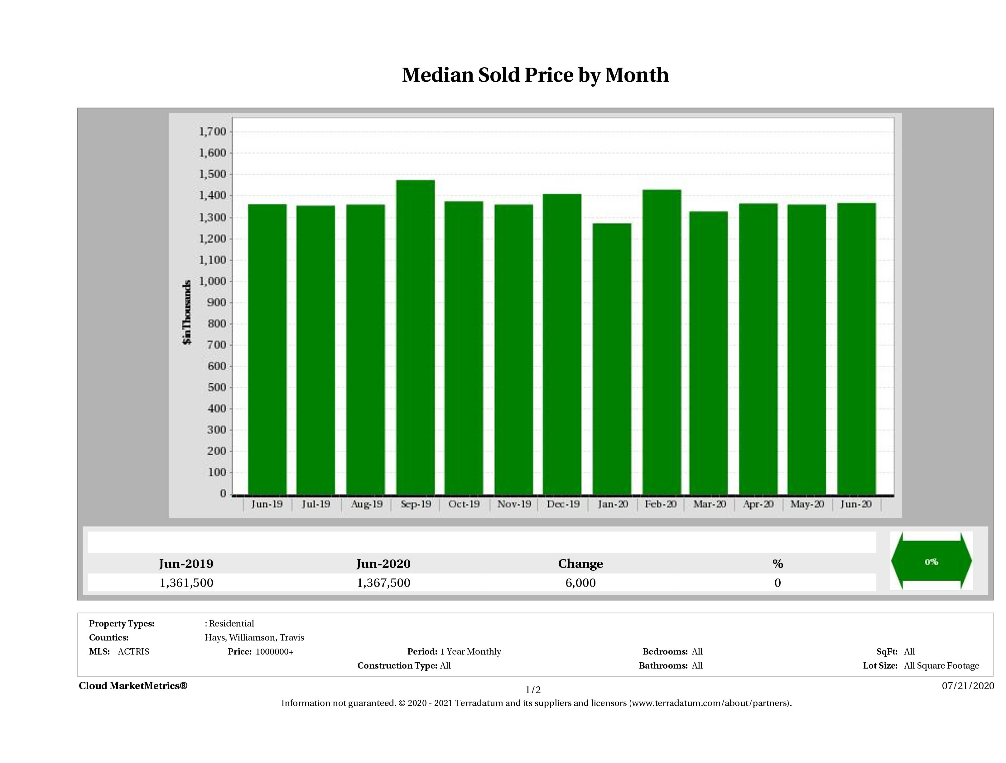 Austin median luxury home price June 2020