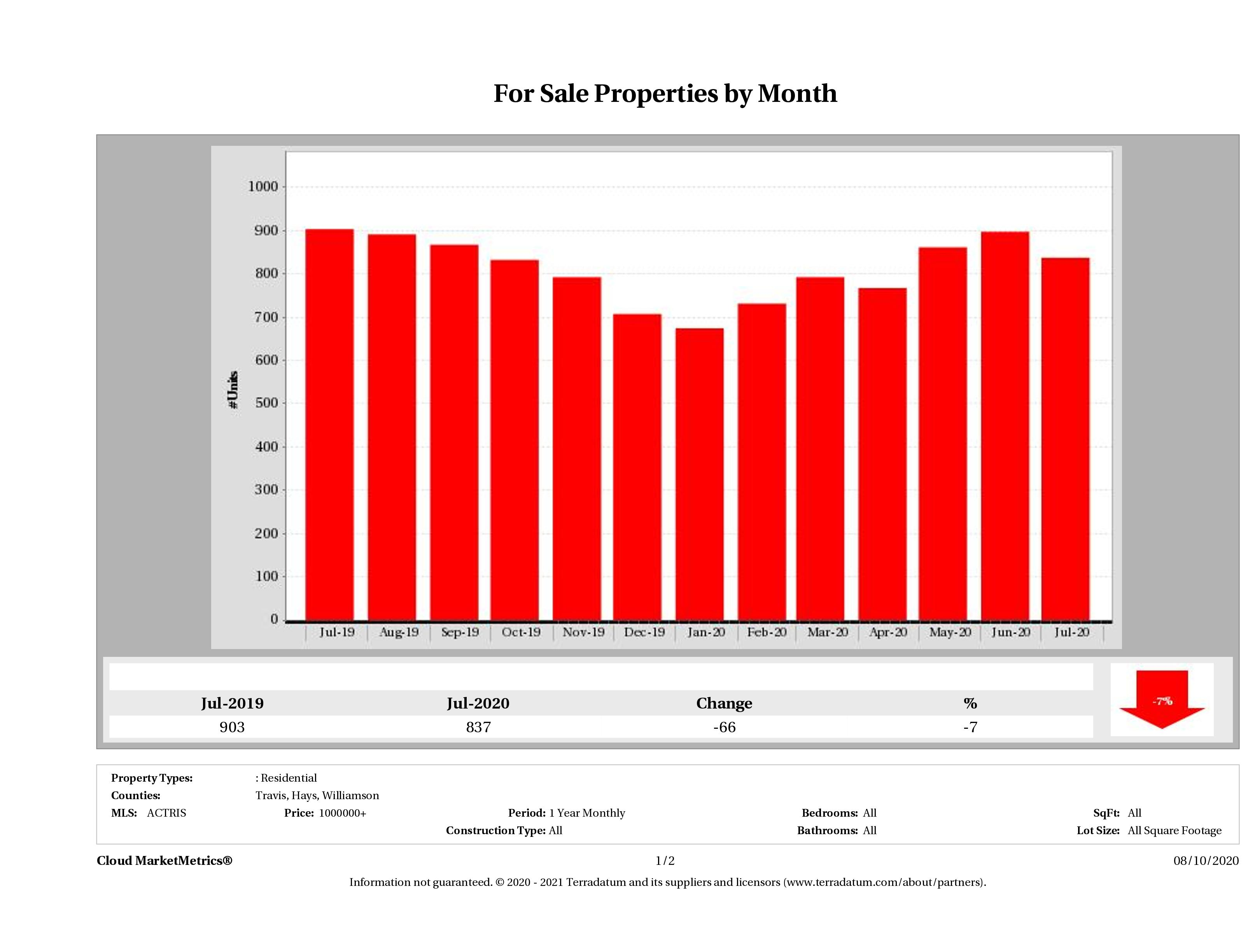 Austin number of luxury homes for sale July 2020