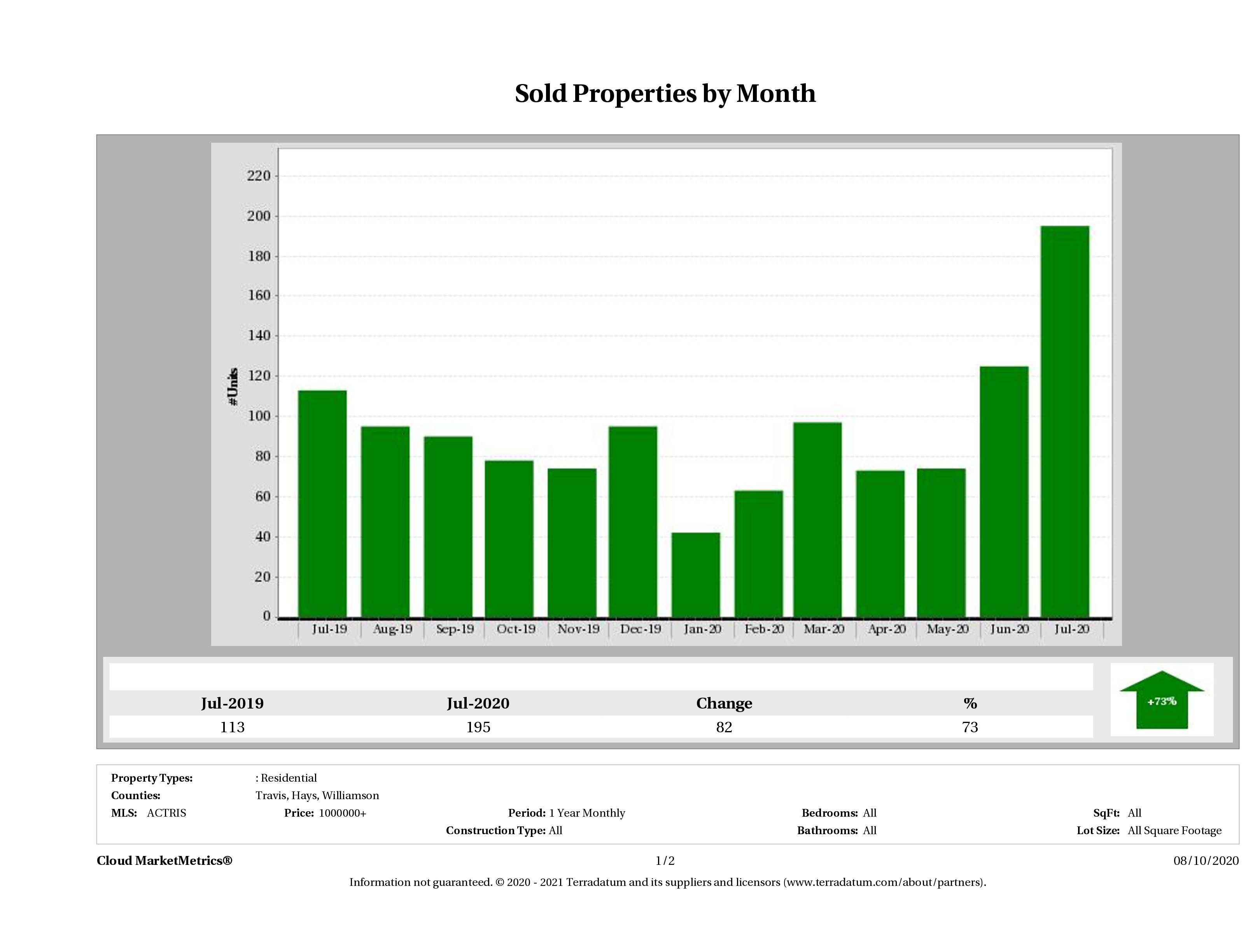 Austin number of luxury homes sold July 2020