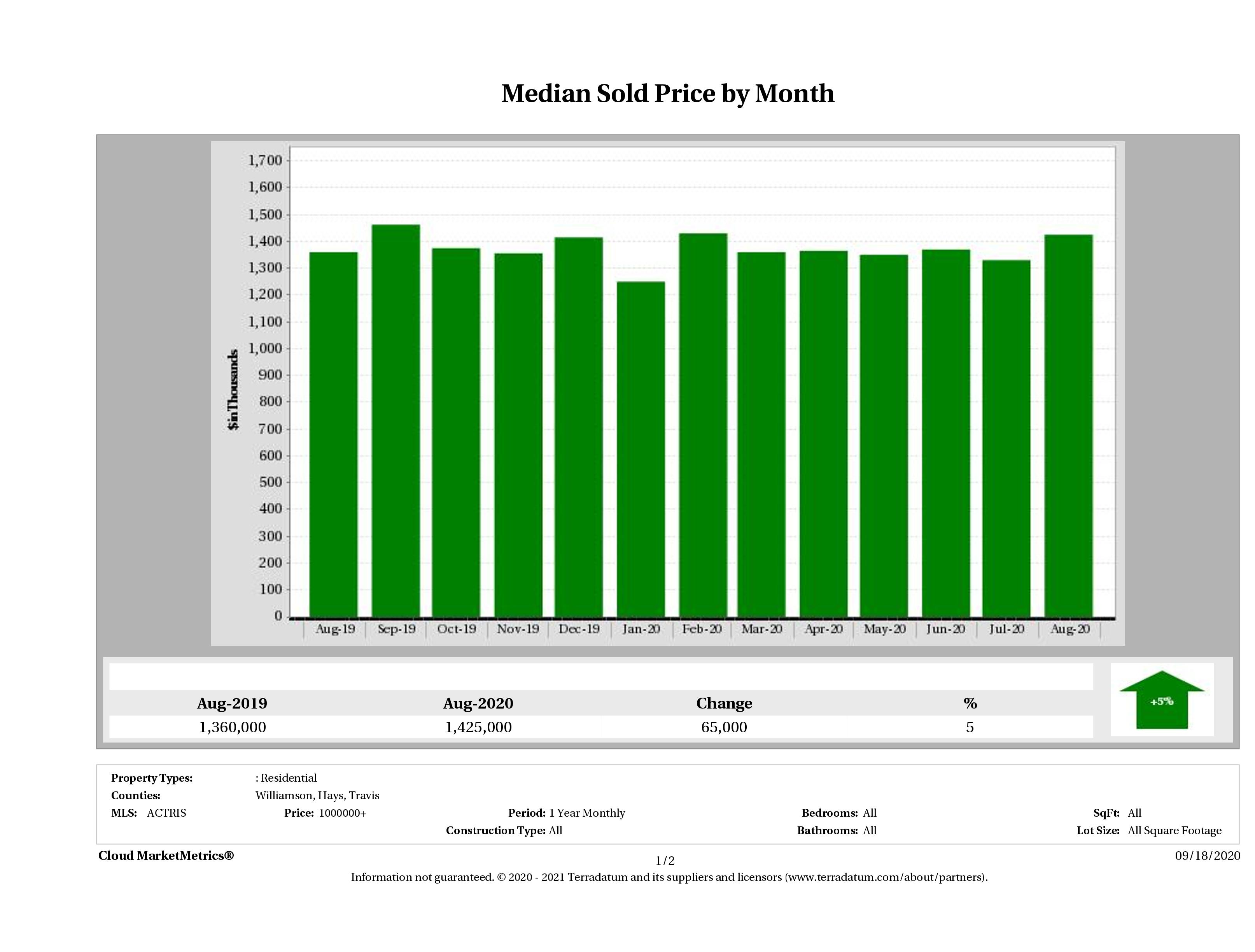 Austin median luxury home price August 2020