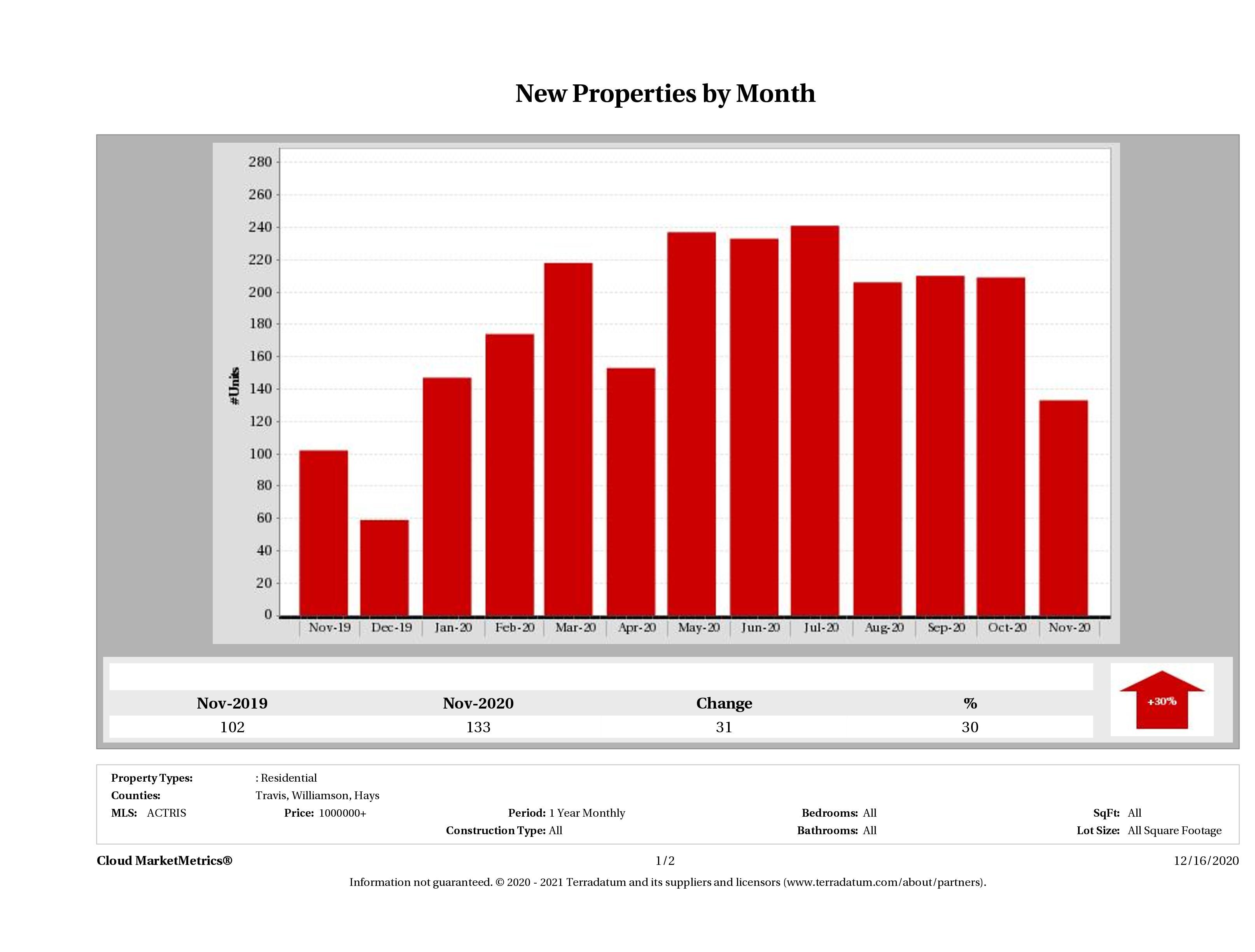 Austin number of new luxury listings November 2020