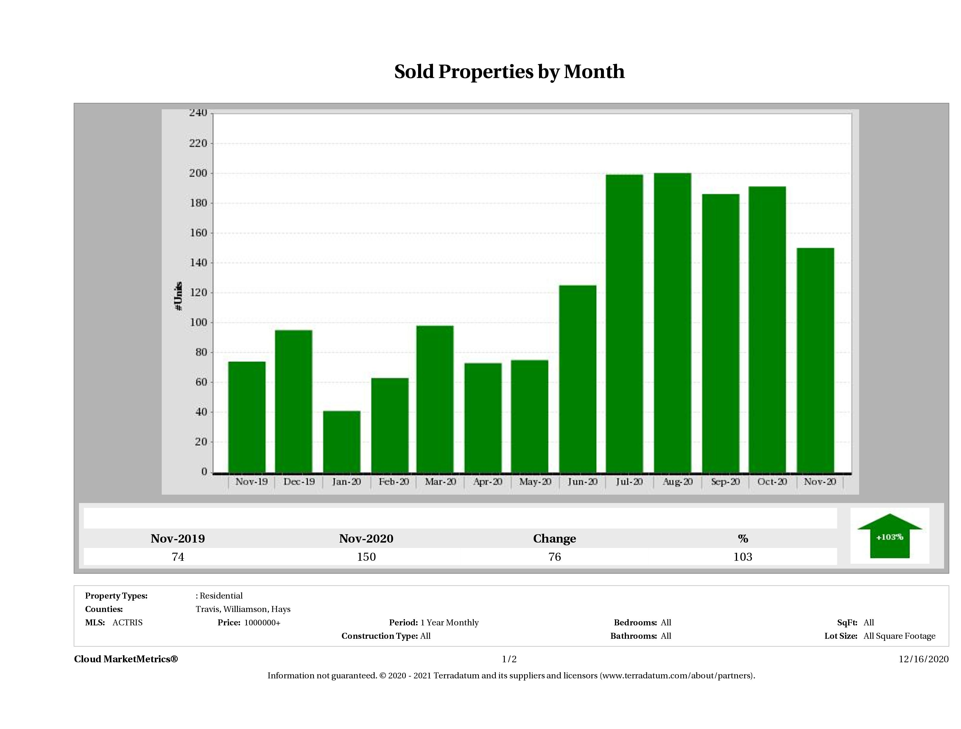 Austin number of luxury homes sold November 2020