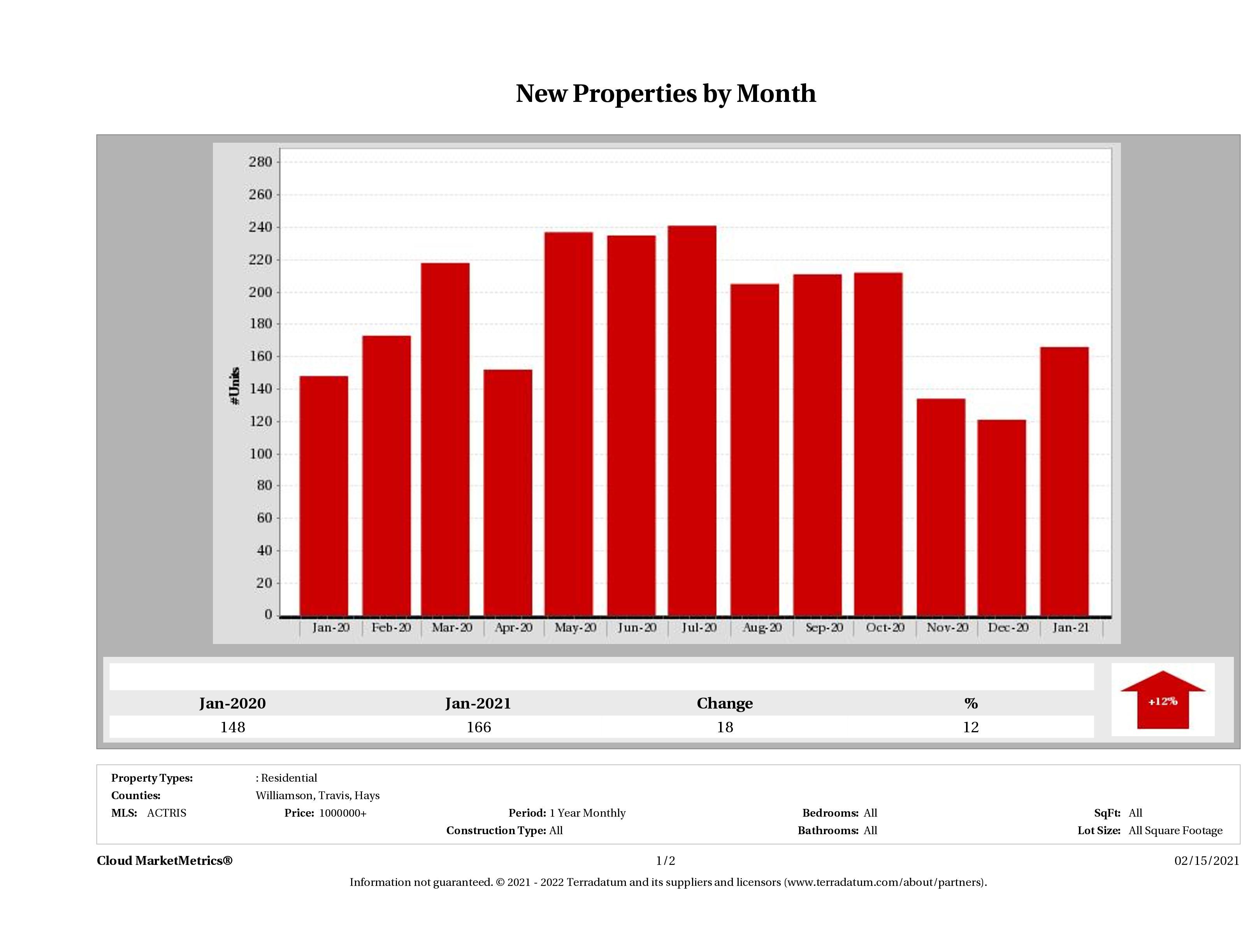 Austin number of new luxury listings January 2021