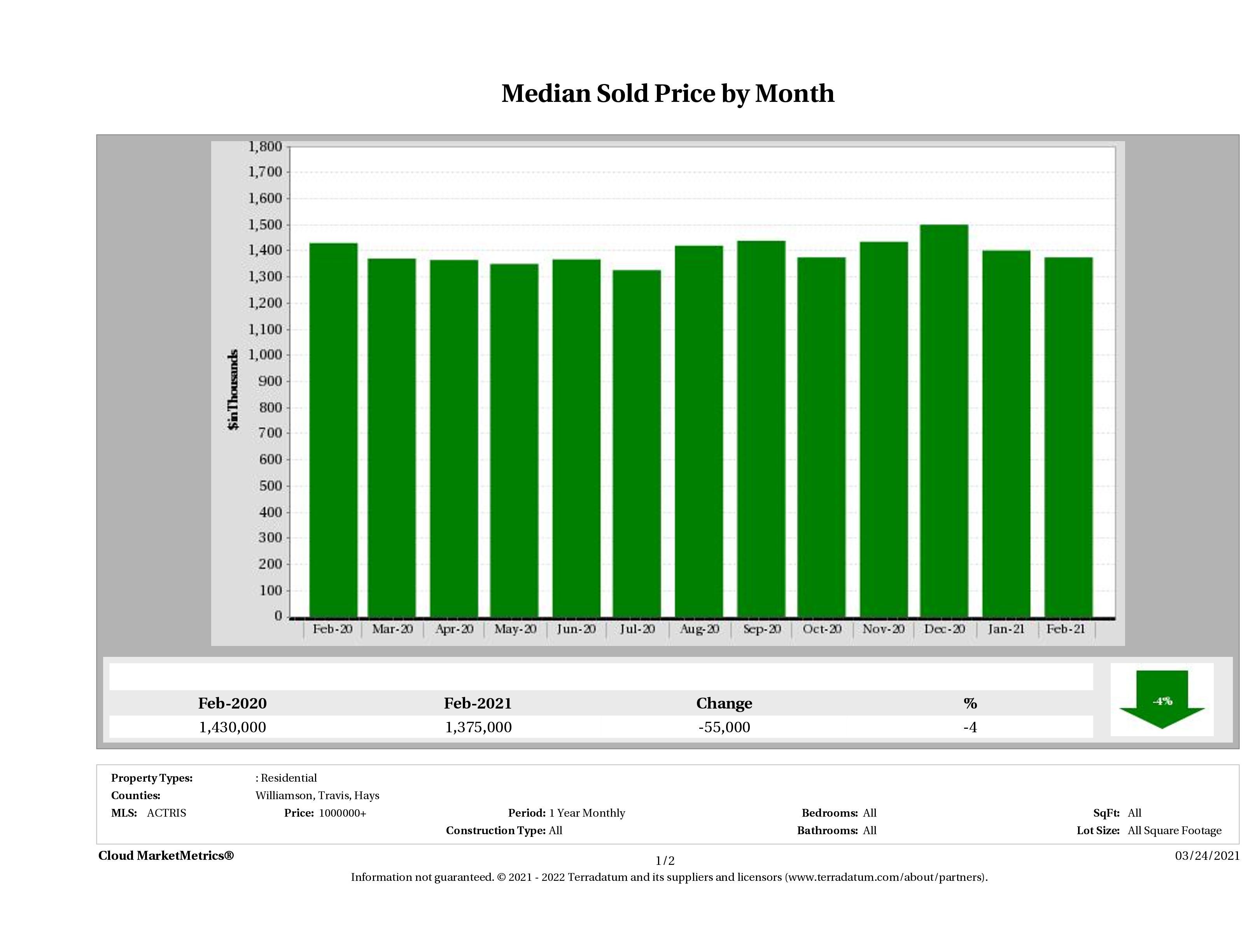 Austin median luxury home price February 2021